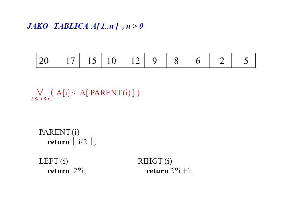  ( A[i]  A[ PARENT (i) ] )